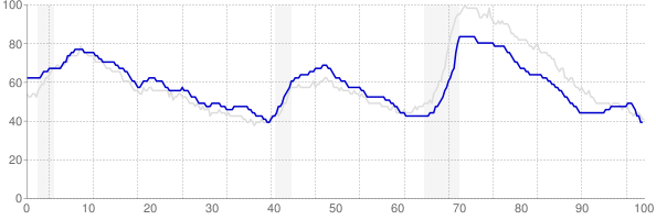 Texas monthly unemployment rate chart from 1990 to October 2017